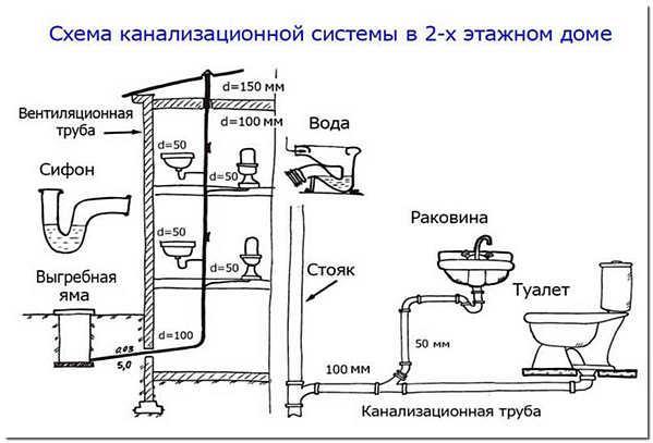 Разводка канализации в частном доме схема