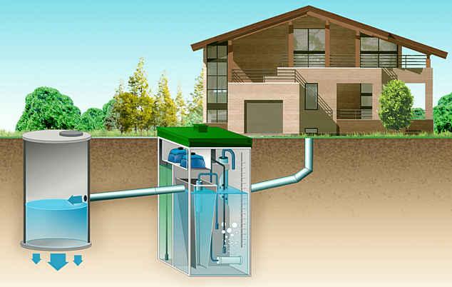 Отвод очищенной воды в дренажный колодец схема