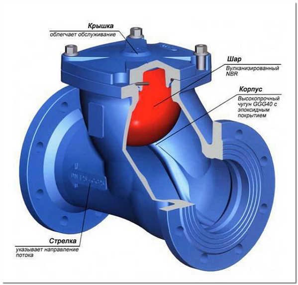 Клапан на канализацию чугунный