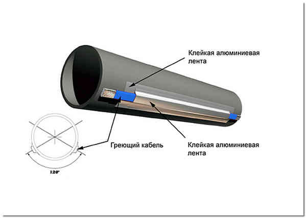 Простой способ отогреть замерзшую трубу проложить вдоль канализационной трубы греющий кабель