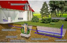 Поле подземной фильтрации сточных вод: местоположение, правила и этапы устройства инфильтратора для септика