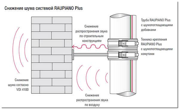 Бесшумные канализационные трубы RAUPIANO Plus