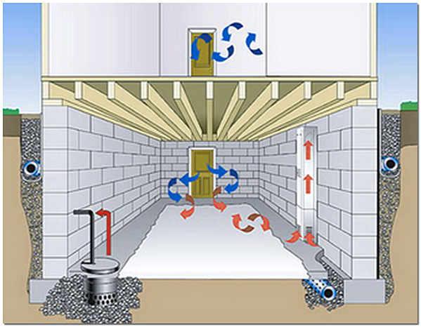Внутренний дренаж в подвале частного дома