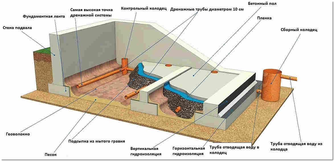 Как сделать внутренний дренаж в подвале дома
