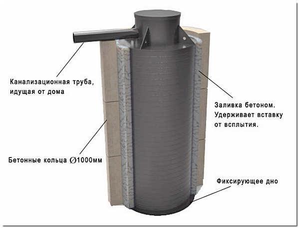 Пластиковая герметичная вставка для герметизации бетонных колец