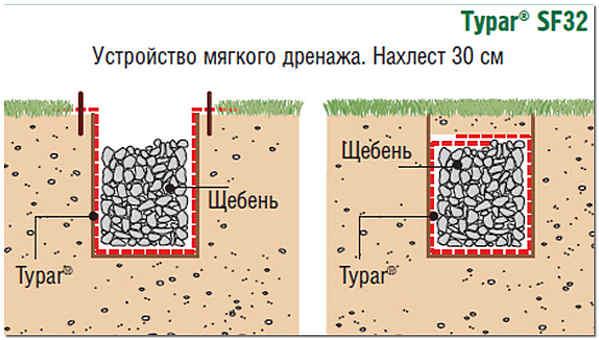 Дренаж земельного участка схема