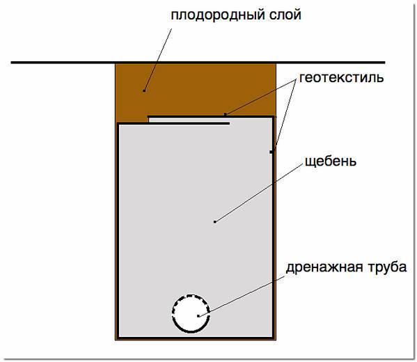 Глубинный (траншейный) дренаж, схема