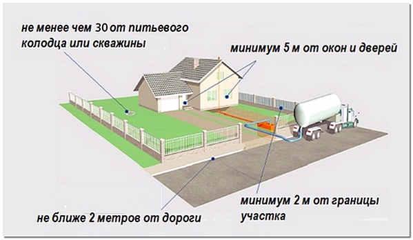 Схема расположения выгребной ямы на загородном участке