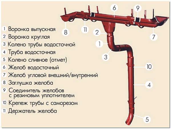 Стандартные элементы водосточной системы