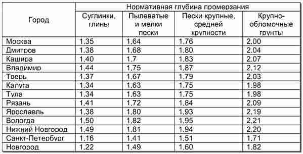 Таблица глубины промерзания грунта