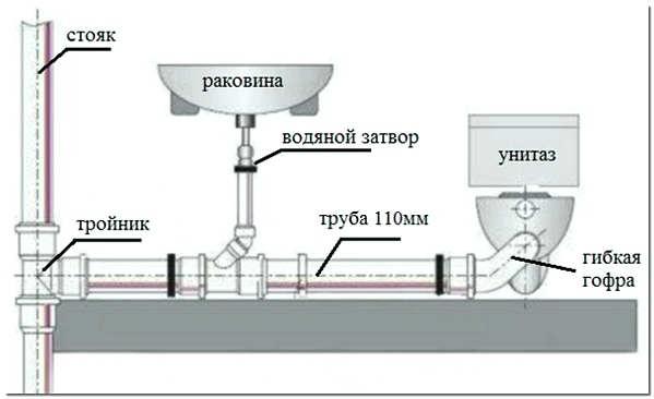 Подключение сантехники к стояку, схема
