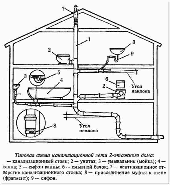 Схема канализационной сети дома