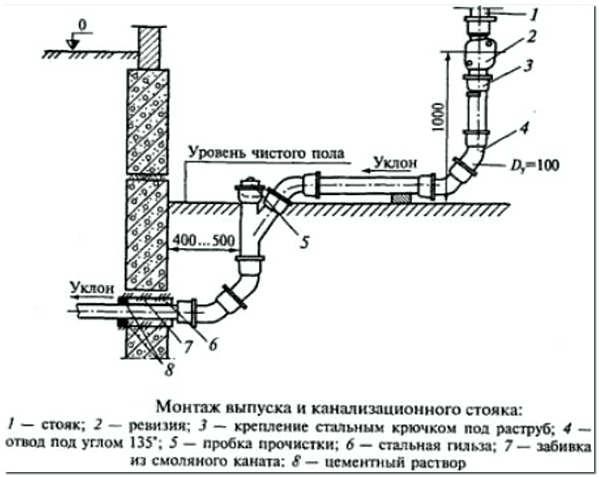 Схема монтажа выпуска стояка в частном доме