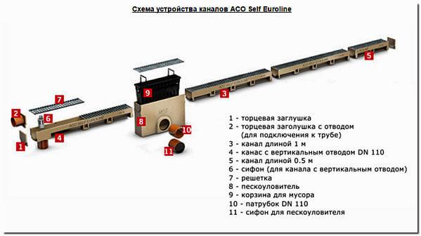 Система линейного водоотвода схема