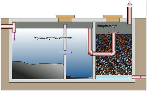 Многокамерный септик с биофильтром схема