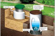 Выбор системы водоотведения и очистки канализационных стоков частного дома