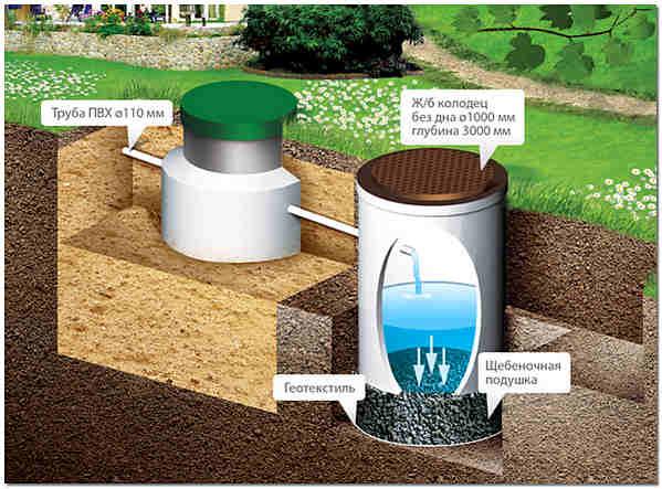Очистка хозяйственно-бытовых сточных вод схема