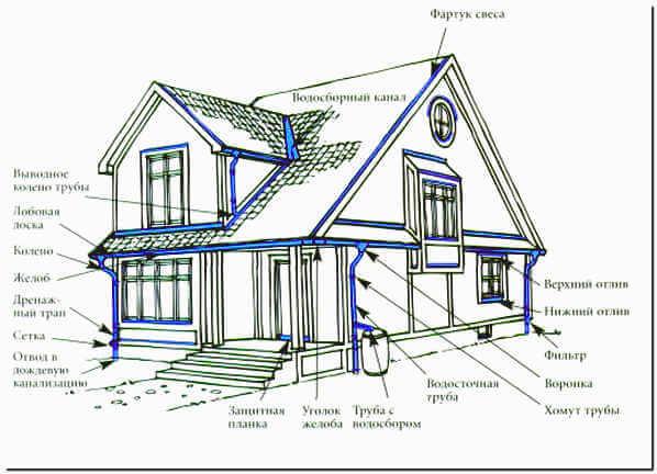 Схема водосточной системы дома