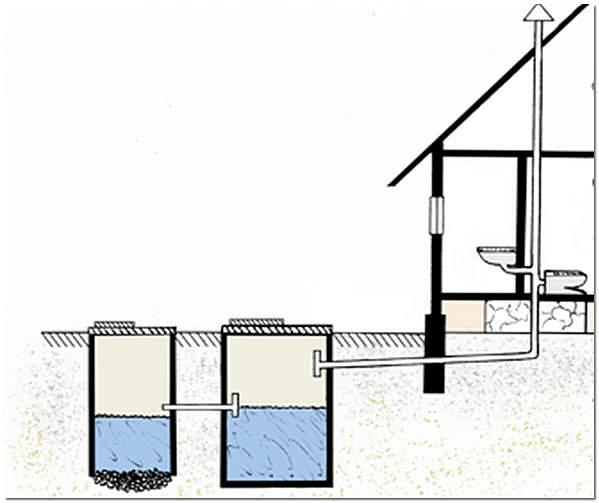 Сливная яма с переливом схема