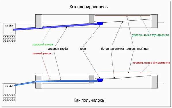 Ошибки монтажа сливной трубы