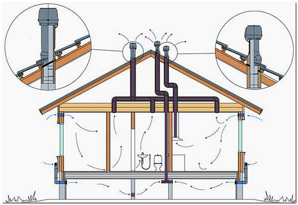 Вентиляция стояка канализации схема