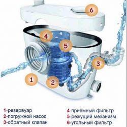 Сололифт для канализации принцип работы схема