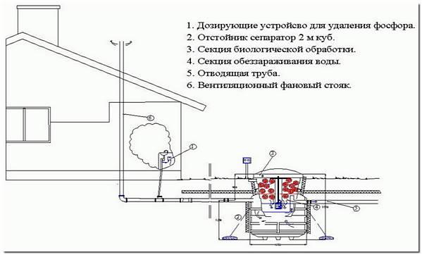Автономная система канализации Green Rock IISI 6 схема