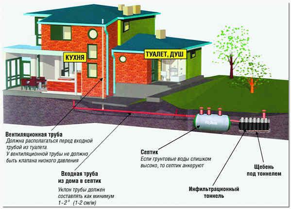 Энергонезависимый септик для загородного дома флотенк схема
