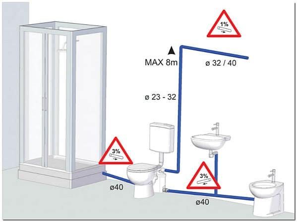 Схема подключения сололифта к канализации