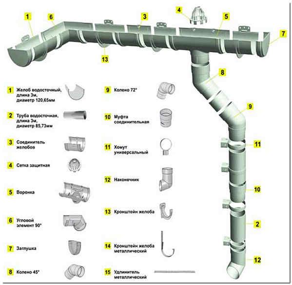 Элементы водосточной системы дёке