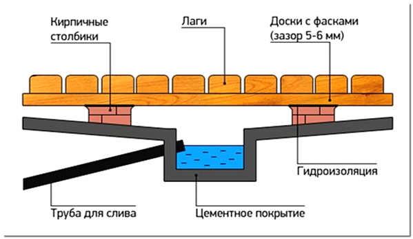 Схема устройства приямка