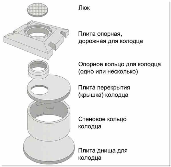 Части бетонной конструкции канализационного колодца