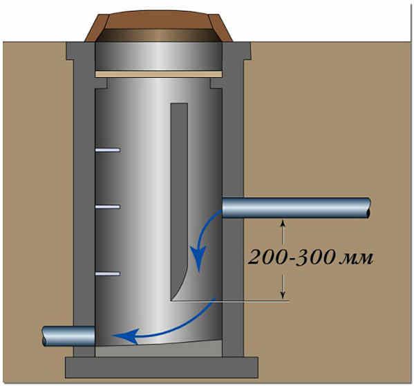 Колодец-гаситель напора канализации схема