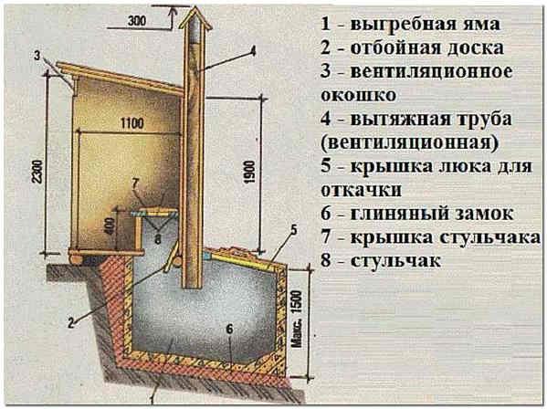 Устройство туалета с выгребной ямой
